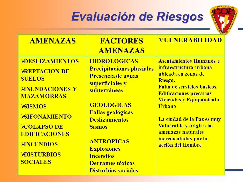 Evaluación de Riesgos AMENAZAS FACTORES AMENAZAS VULNERABILIDAD