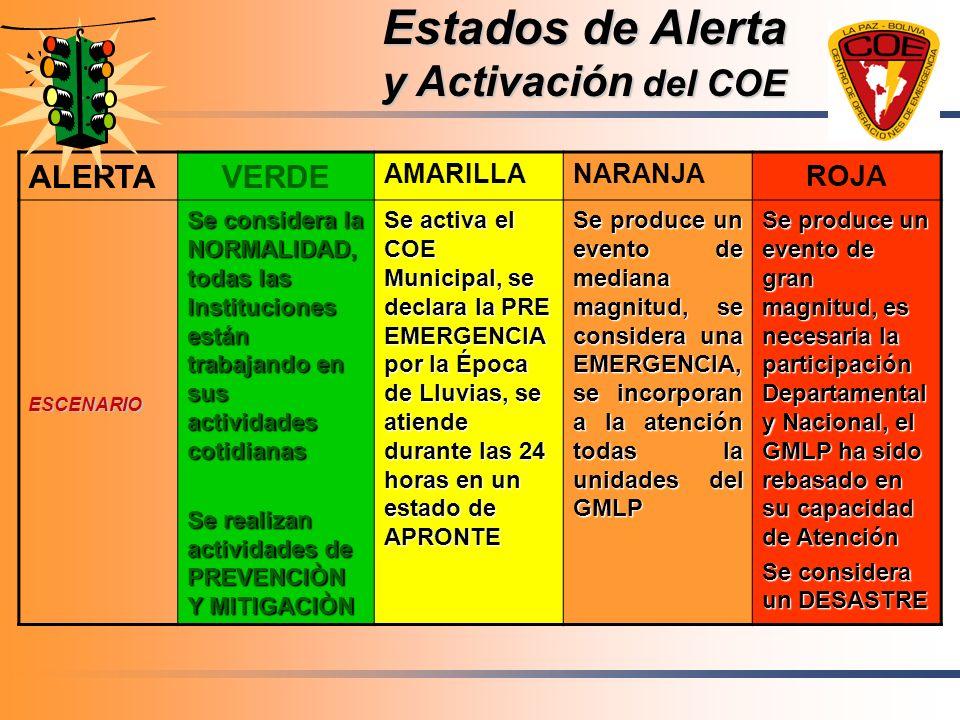 Estados de Alerta y Activación del COE