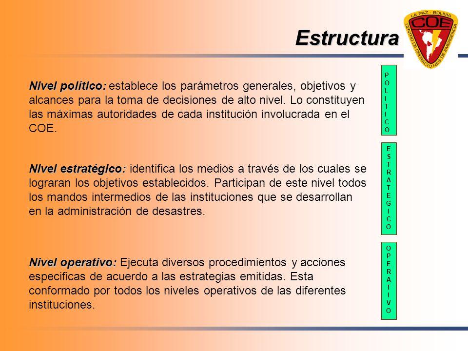 EstructuraPOLITICO. ESTRATEGICO. OPERATIVO.