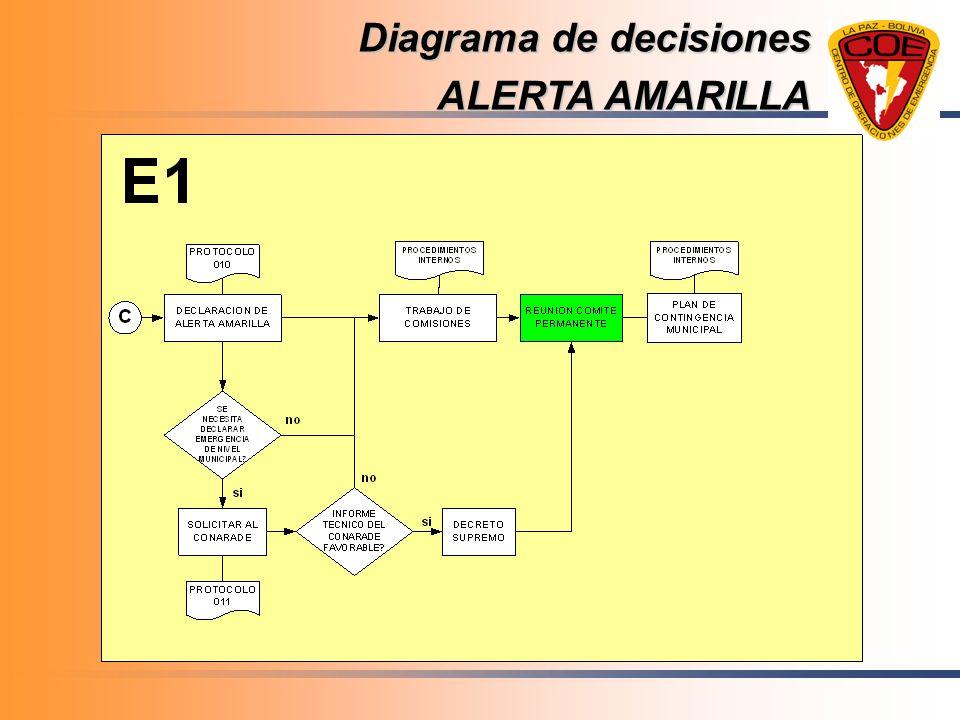 Diagrama de decisiones