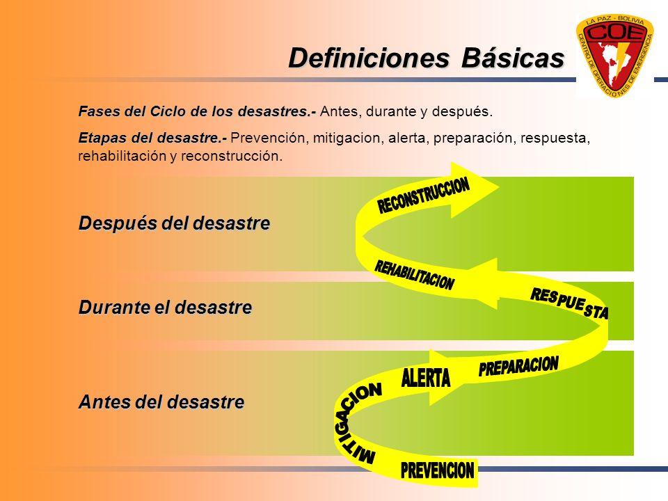 Definiciones Básicas Después del desastre Durante el desastre