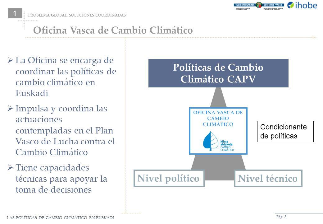 Políticas de Cambio Climático CAPV OFICINA VASCA DE CAMBIO CLIMÁTICO