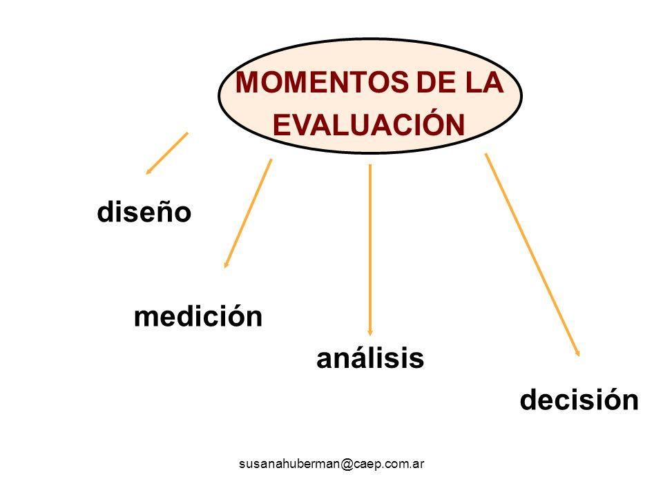 diseño medición análisis decisión MOMENTOS DE LA EVALUACIÓN