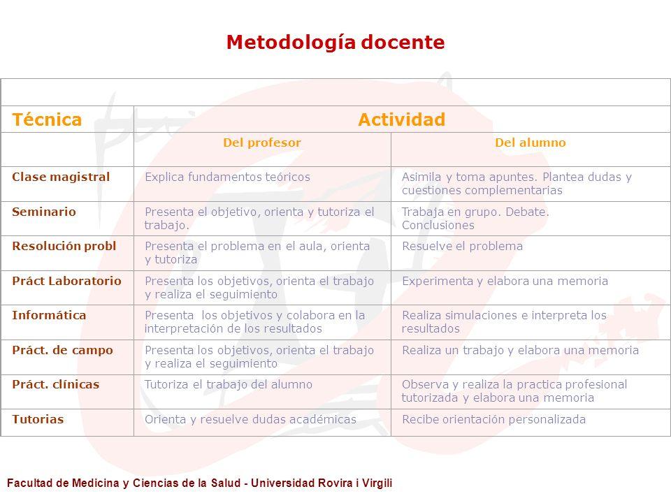 Metodología docente Técnica Actividad Del profesor Del alumno