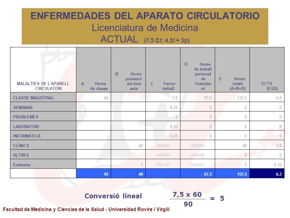 ENFERMEDADES DEL APARATO CIRCULATORIO Licenciatura de Medicina ACTUAL (7,5 Cr: 4.5t + 3p)