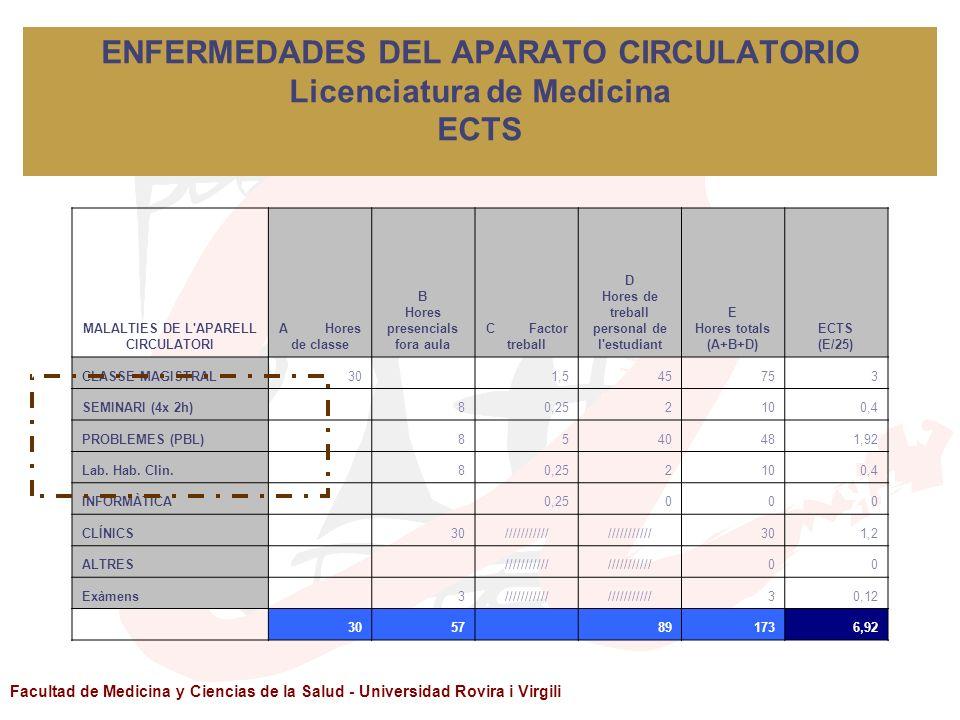 ENFERMEDADES DEL APARATO CIRCULATORIO Licenciatura de Medicina ECTS