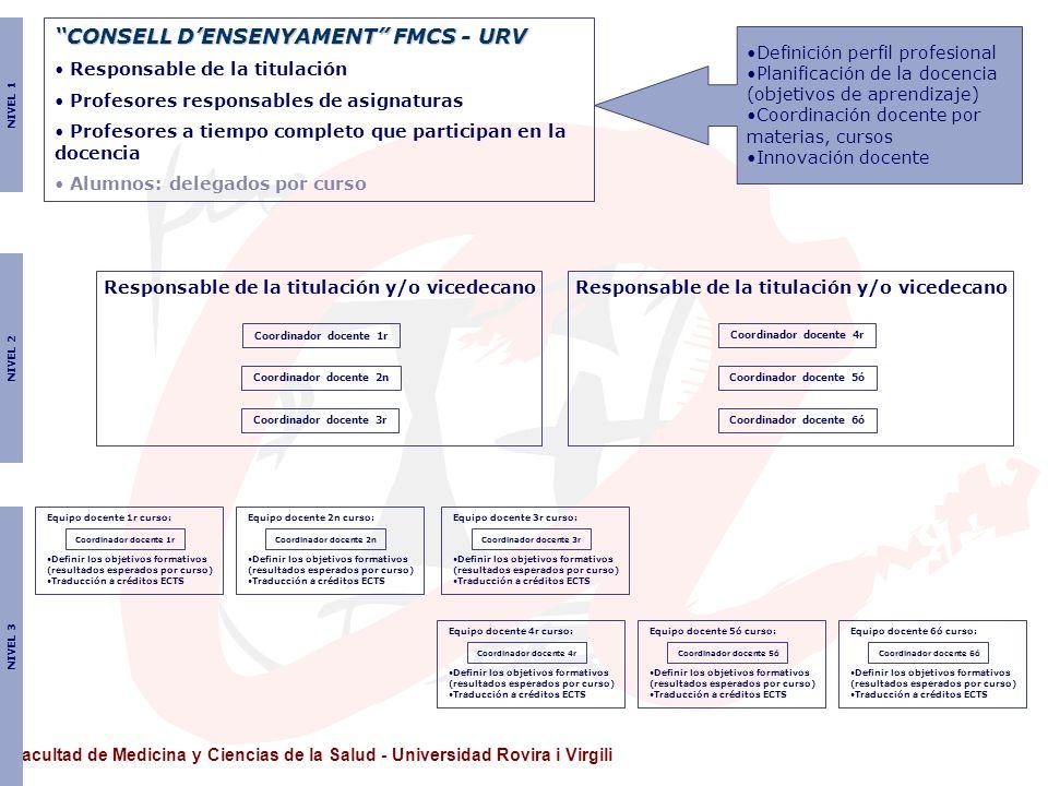 CONSELL D'ENSENYAMENT FMCS - URV