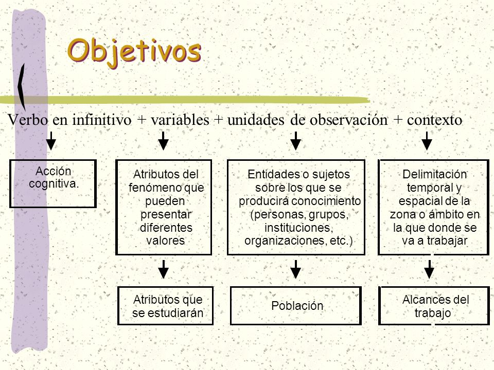 Verbo en infinitivo + variables + unidades de observación + contexto
