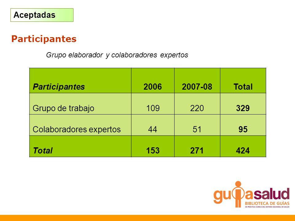 Participantes Aceptadas Participantes 2006 2007-08 Total