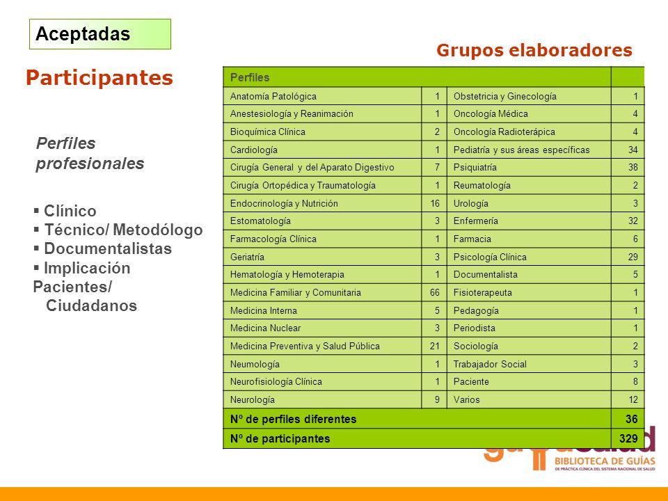 Participantes Aceptadas Grupos elaboradores Elaboración: Avances