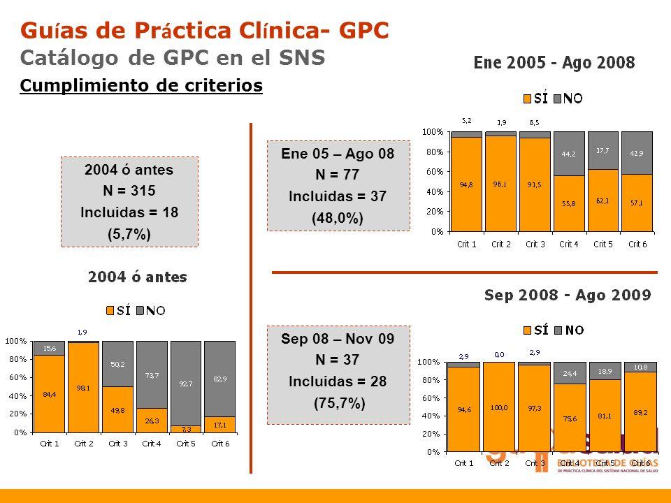 Guías de Práctica Clínica- GPC