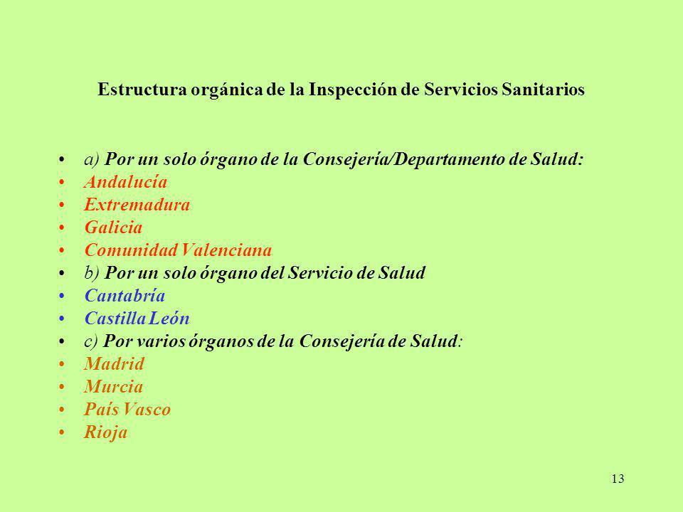 Estructura orgánica de la Inspección de Servicios Sanitarios