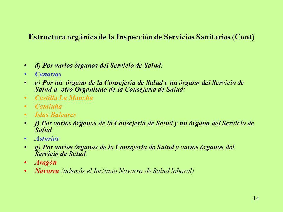 Estructura orgánica de la Inspección de Servicios Sanitarios (Cont)