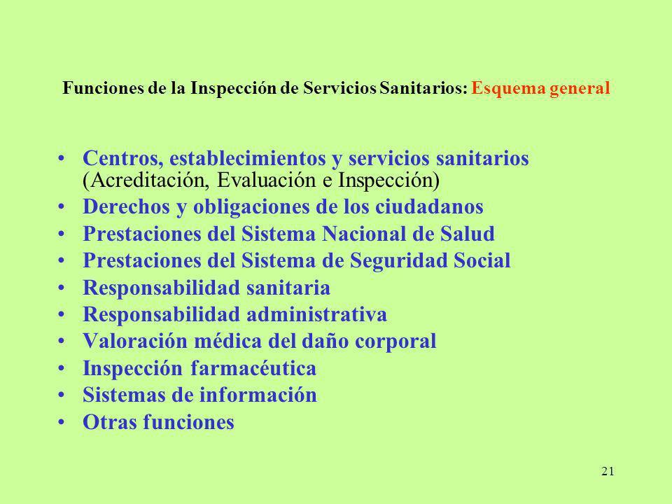 Funciones de la Inspección de Servicios Sanitarios: Esquema general