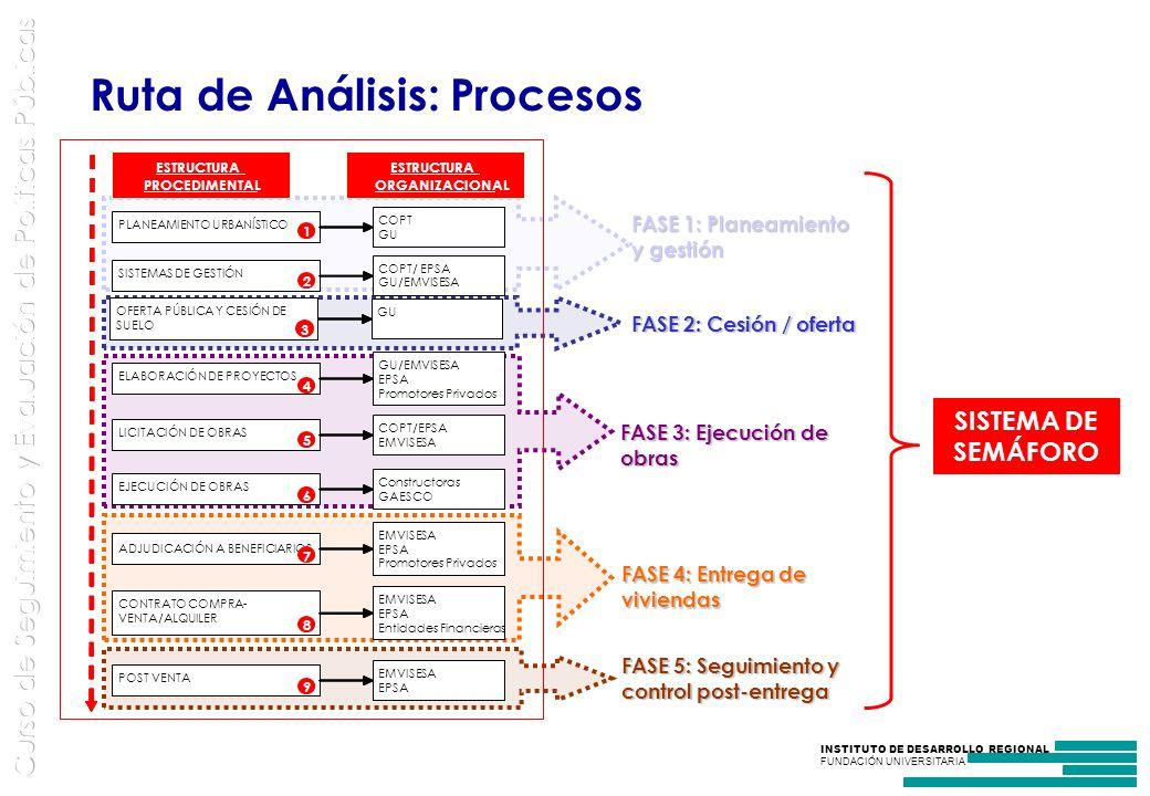 Ruta de Análisis: Procesos