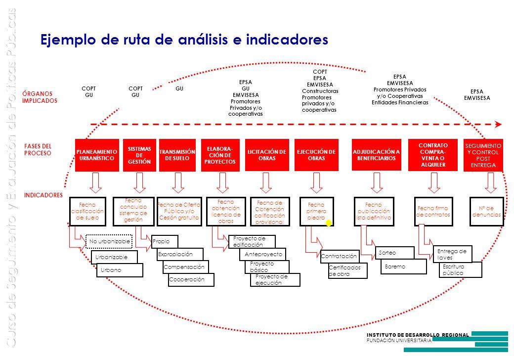 Ejemplo de ruta de análisis e indicadores
