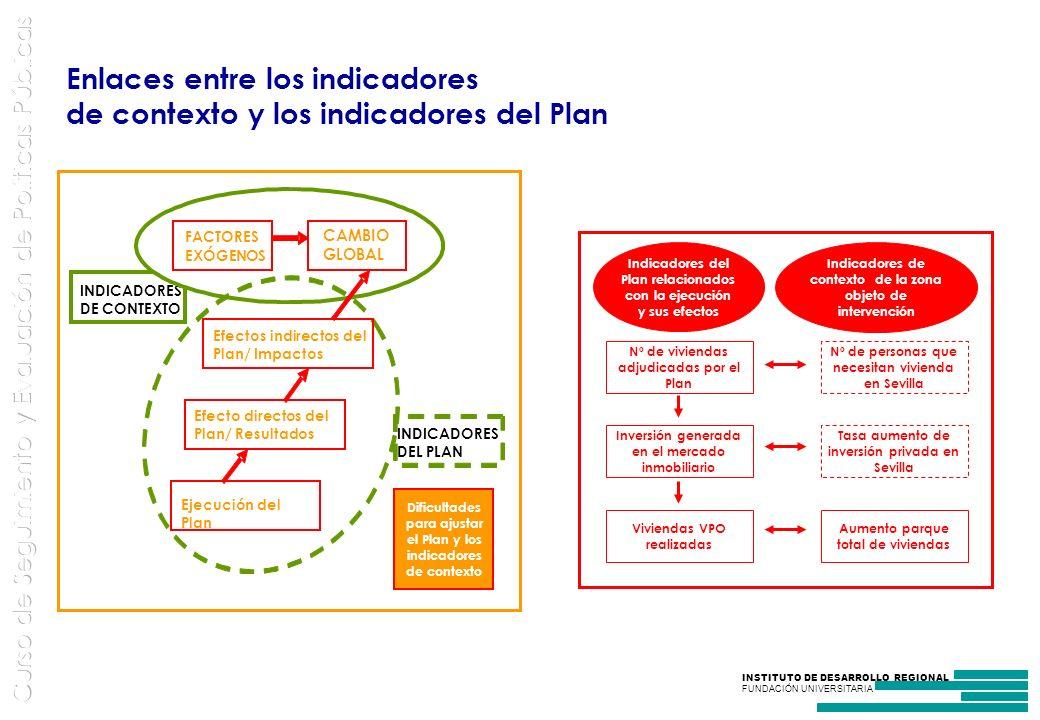 Enlaces entre los indicadores de contexto y los indicadores del Plan