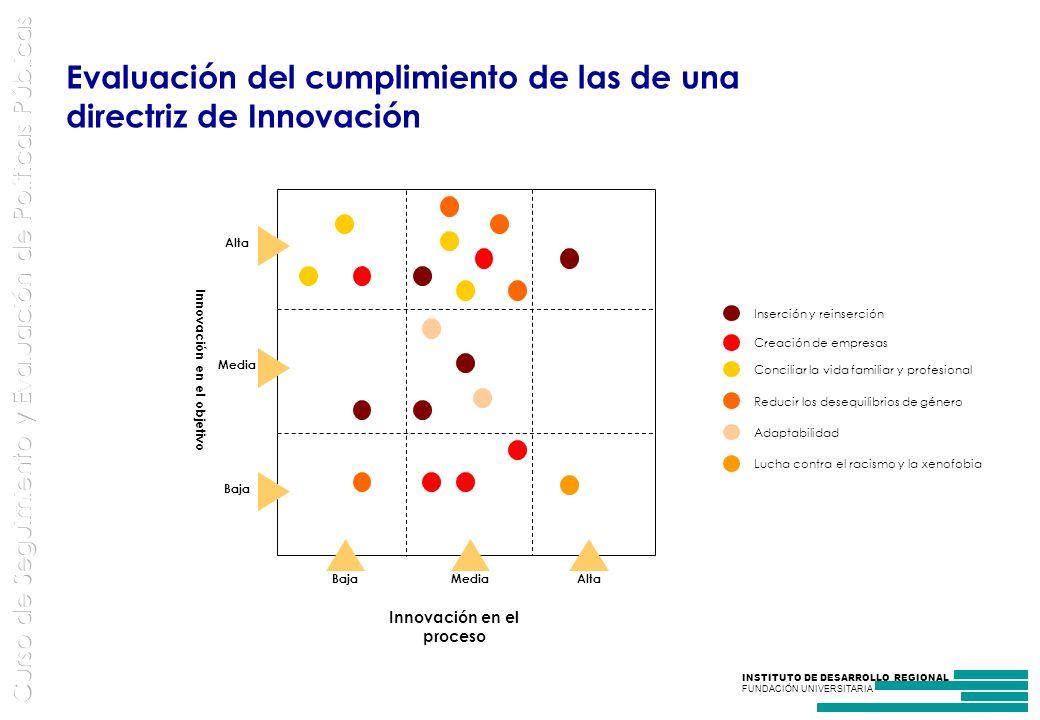 Innovación en el proceso Innovación en el objetivo