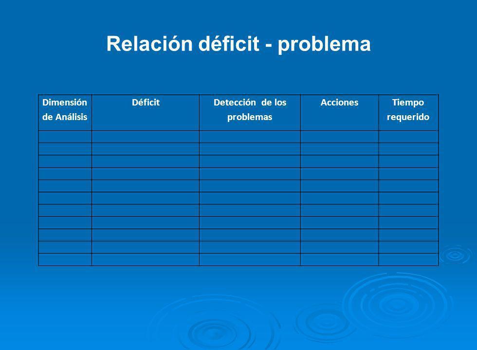 Relación déficit - problema