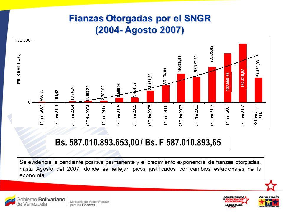 Fianzas Otorgadas por el SNGR (2004- Agosto 2007)