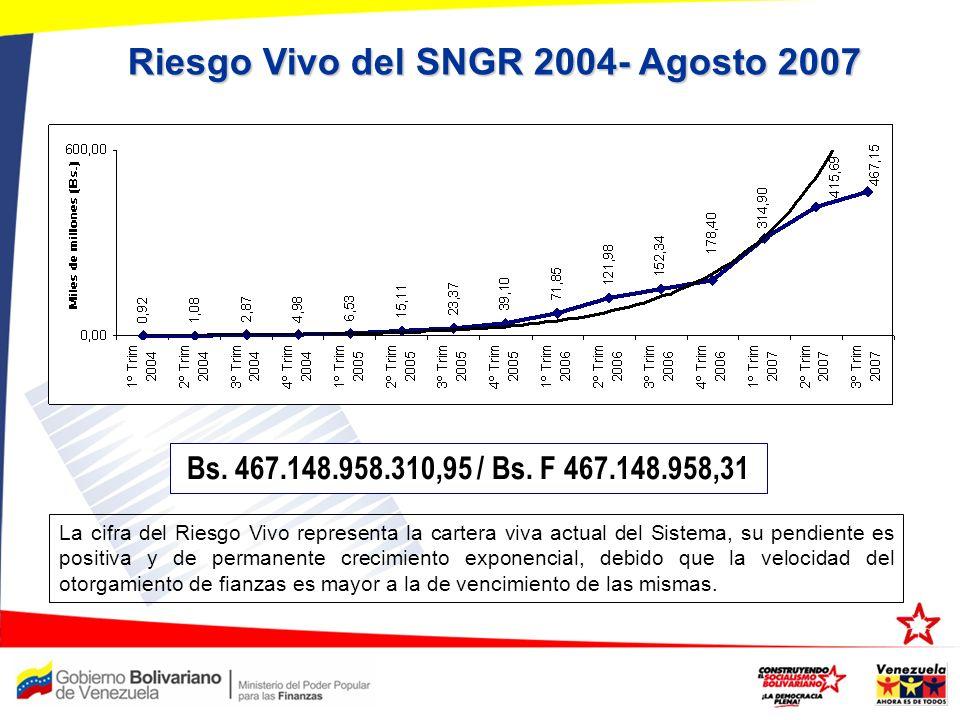 Riesgo Vivo del SNGR 2004- Agosto 2007