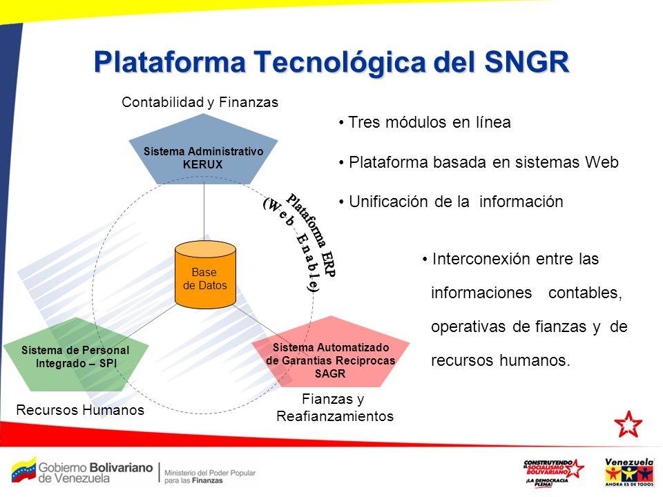Plataforma Tecnológica del SNGR