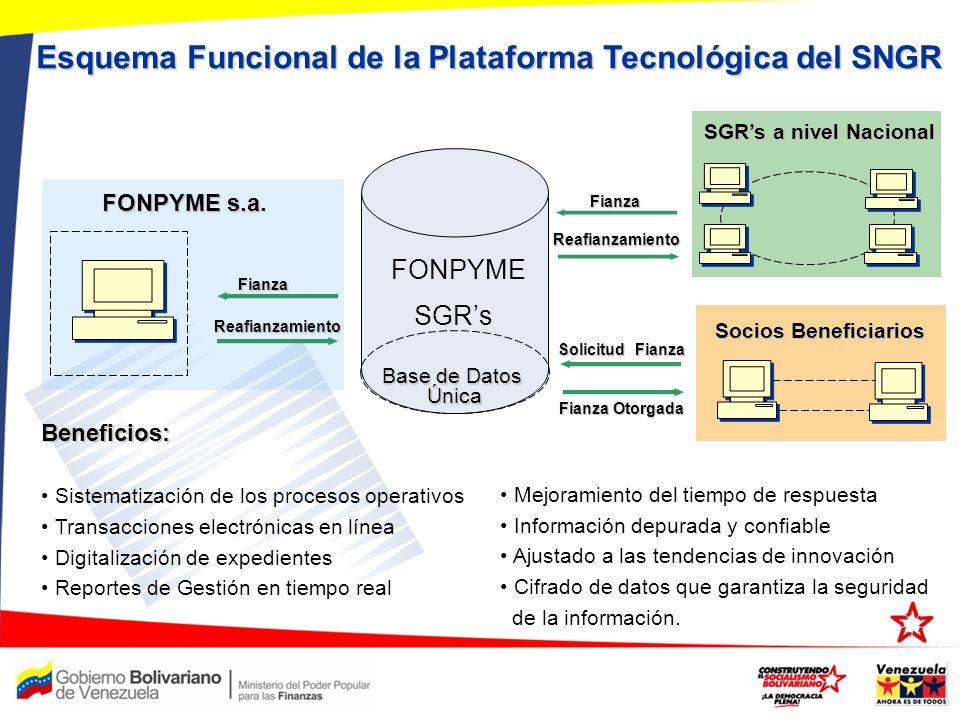 Esquema Funcional de la Plataforma Tecnológica del SNGR