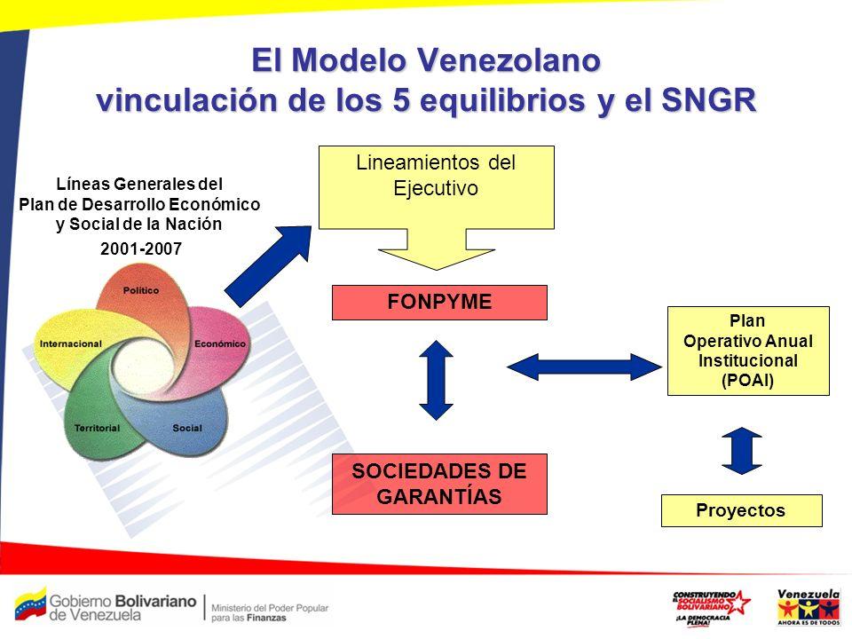 El Modelo Venezolano vinculación de los 5 equilibrios y el SNGR
