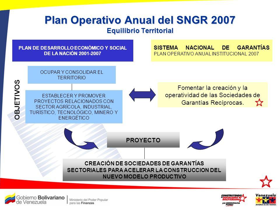 Plan Operativo Anual del SNGR 2007 Equilibrio Territorial