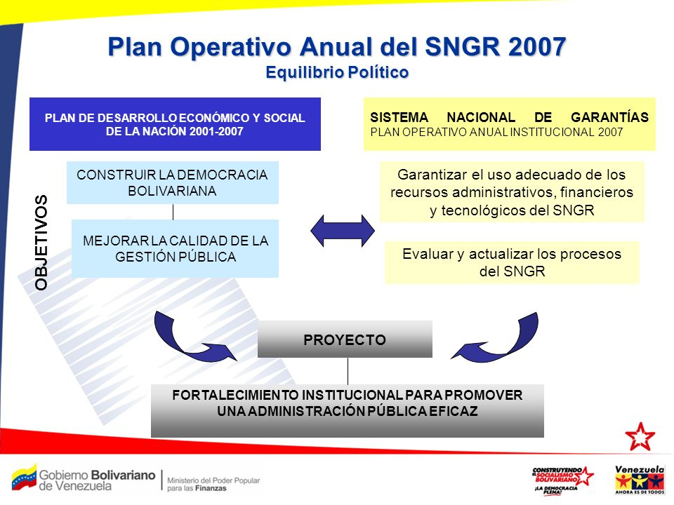 Plan Operativo Anual del SNGR 2007 Equilibrio Político