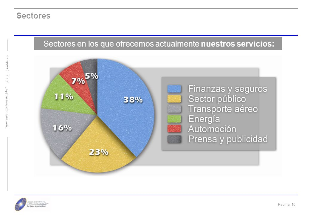 Sectores en los que ofrecemos actualmente nuestros servicios: