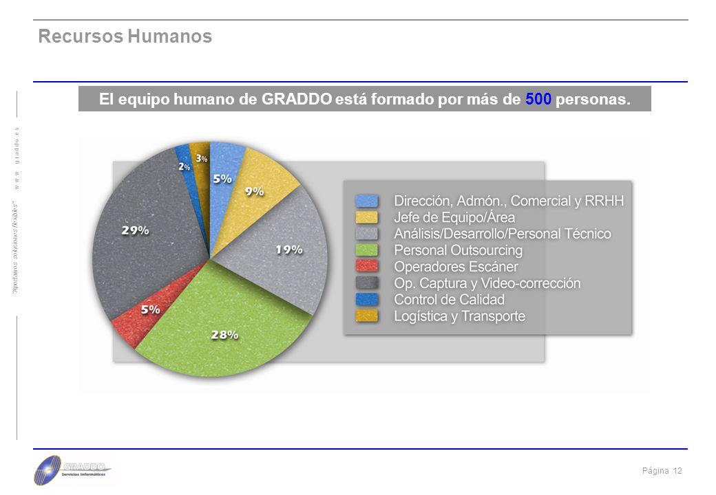 El equipo humano de GRADDO está formado por más de 500 personas.