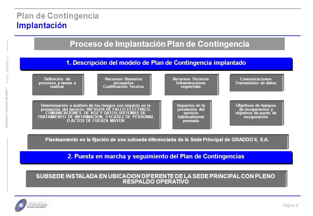 Proceso de Implantación Plan de Contingencia