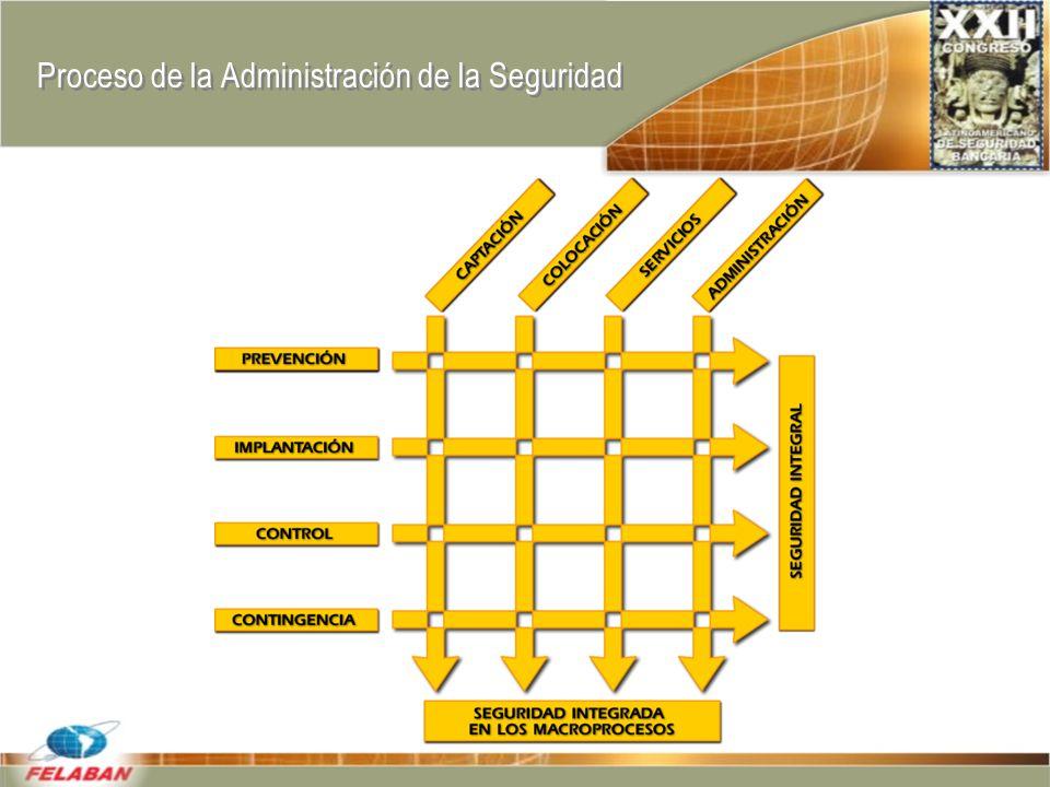 Proceso de la Administración de la Seguridad