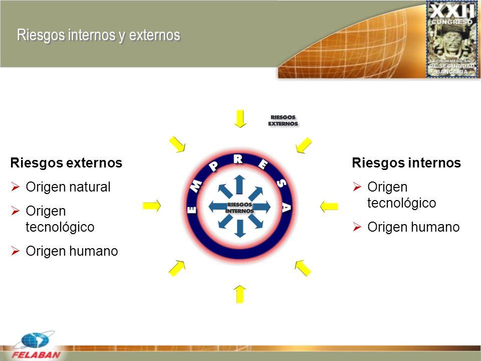 Riesgos internos y externos