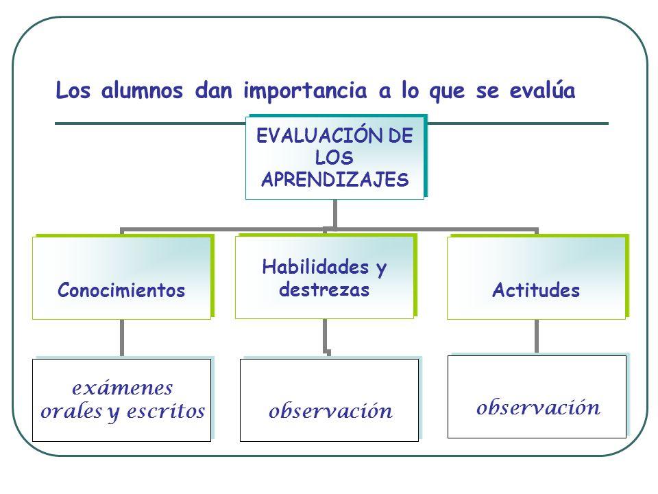 Los alumnos dan importancia a lo que se evalúa