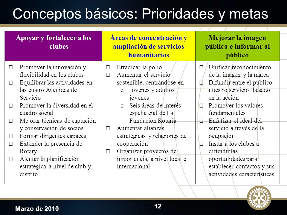 Conceptos básicos: Prioridades y metas