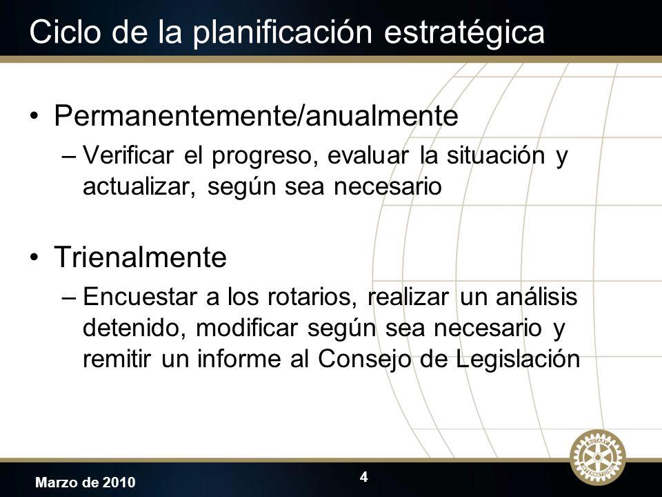 Ciclo de la planificación estratégica