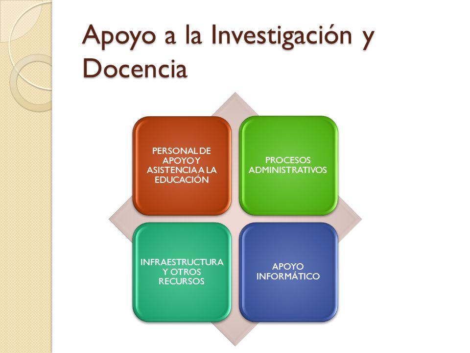 Apoyo a la Investigación y Docencia