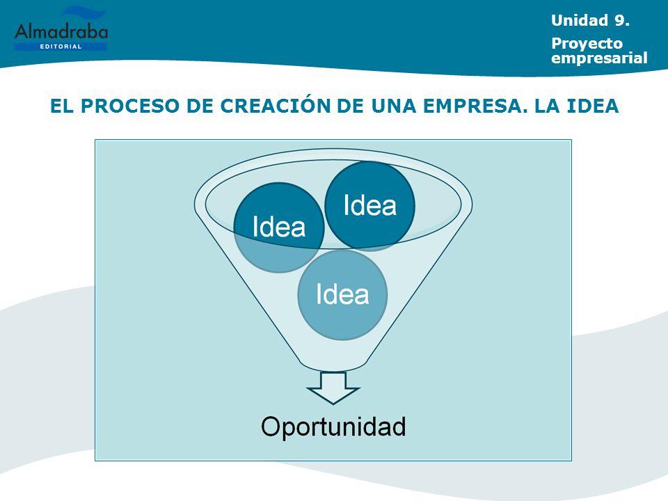 EL PROCESO DE CREACIÓN DE UNA EMPRESA. LA IDEA