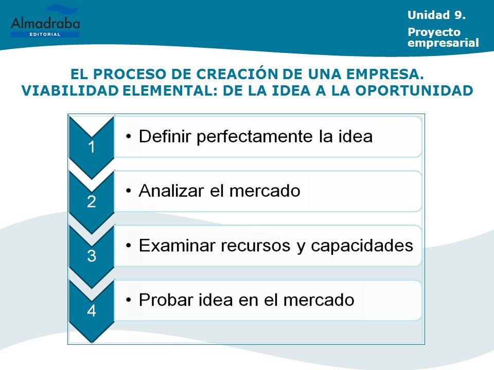 Unidad 9. Proyecto empresarial. EL PROCESO DE CREACIÓN DE UNA EMPRESA.