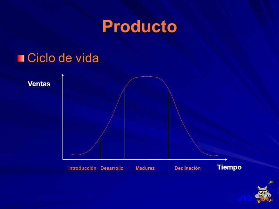 Producto Ciclo de vida JVz Ventas Tiempo Introducción Desarrollo