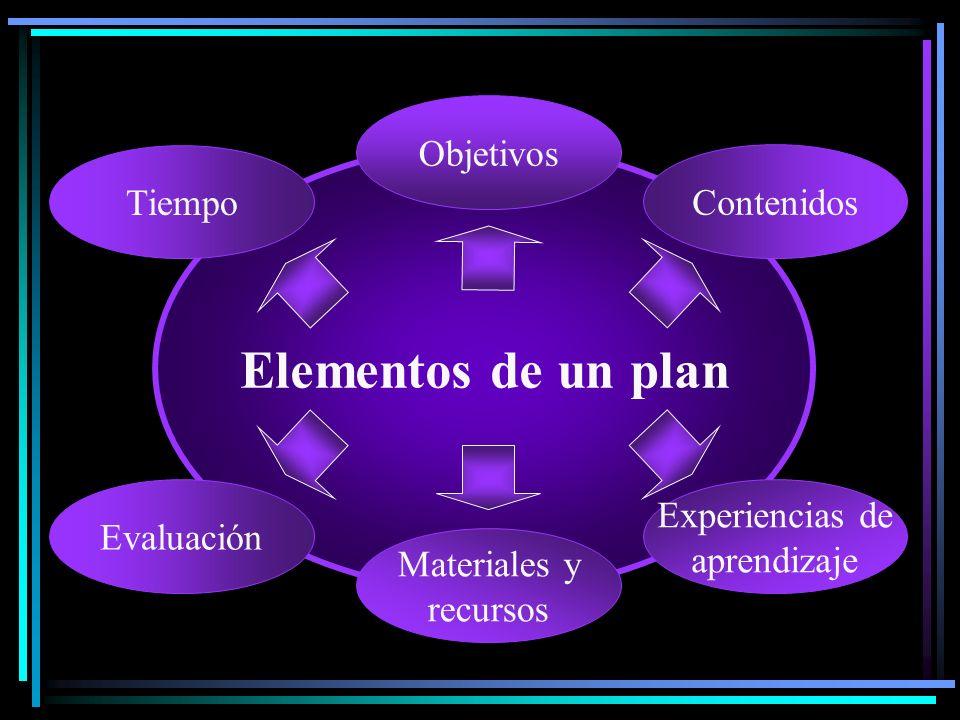 Elementos de un plan Objetivos Tiempo Contenidos Evaluación