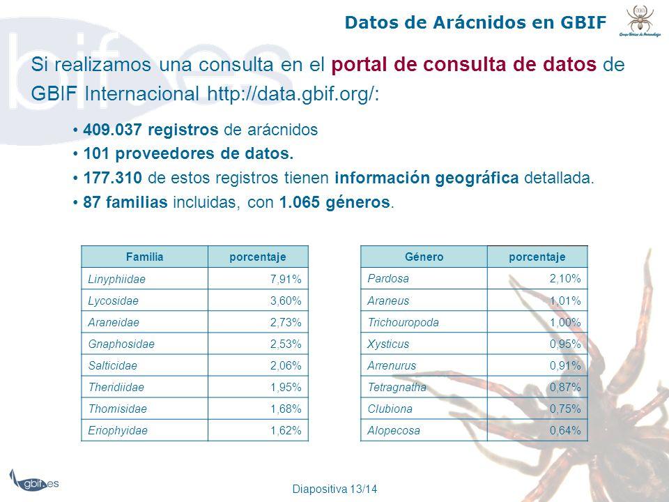 Datos de Arácnidos en GBIF