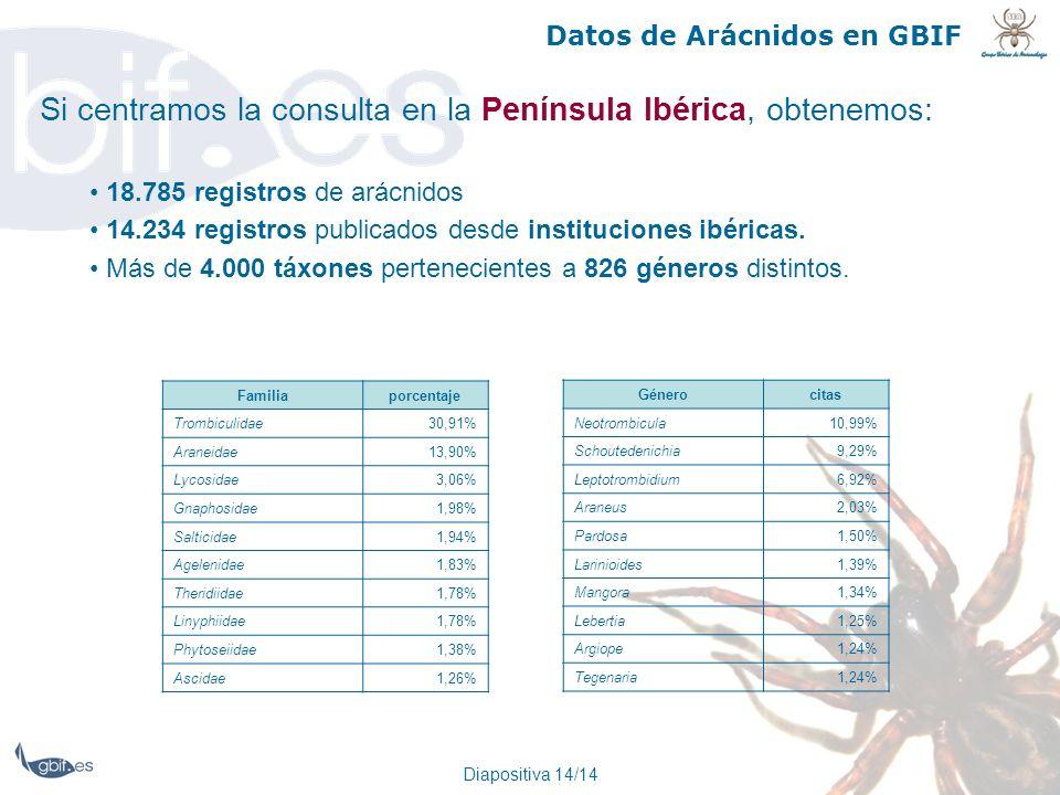 Si centramos la consulta en la Península Ibérica, obtenemos: