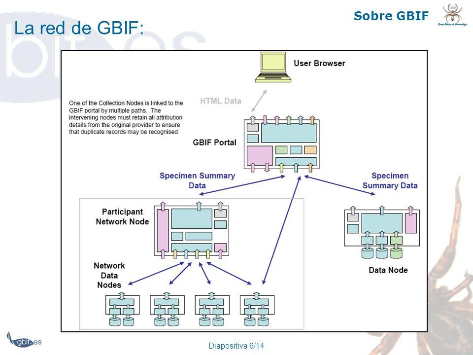 Sobre GBIF La red de GBIF: Diapositiva 6/14