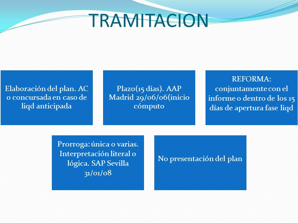 TRAMITACION Elaboración del plan. AC o concursada en caso de liqd anticipada. Plazo(15 días). AAP Madrid 29/06/06(inicio cómputo.