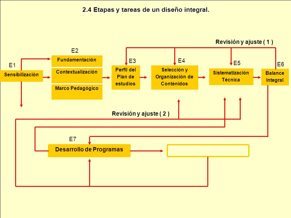 2.4 Etapas y tareas de un diseño integral. Desarrollo de Programas