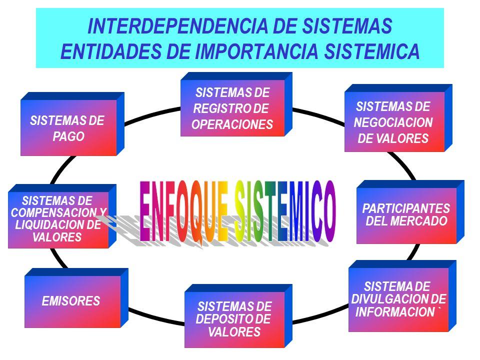 INTERDEPENDENCIA DE SISTEMAS ENTIDADES DE IMPORTANCIA SISTEMICA