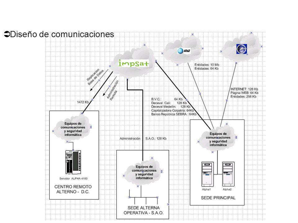 Diseño de comunicaciones
